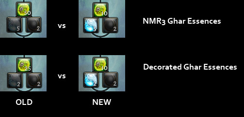 Ghar Essence Upgrade Cost Reduction