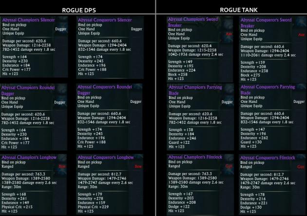 Expert Gear Weapon Upgrade - Rogue