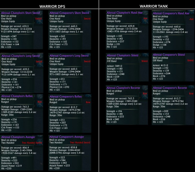 Expert Gear Weapon Upgrade - Warrior