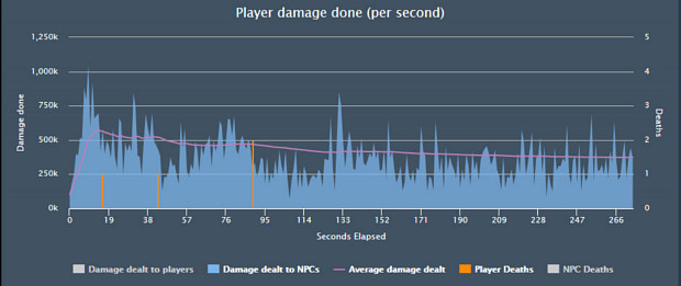 The Prancing Turtle Player Damage Done Per Second Graph