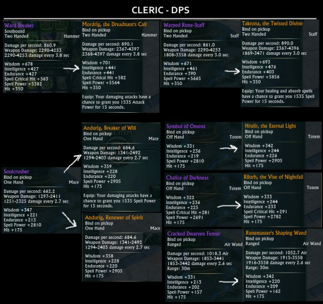 Tier 2 Raid Drops Weapons - Cleric DPS