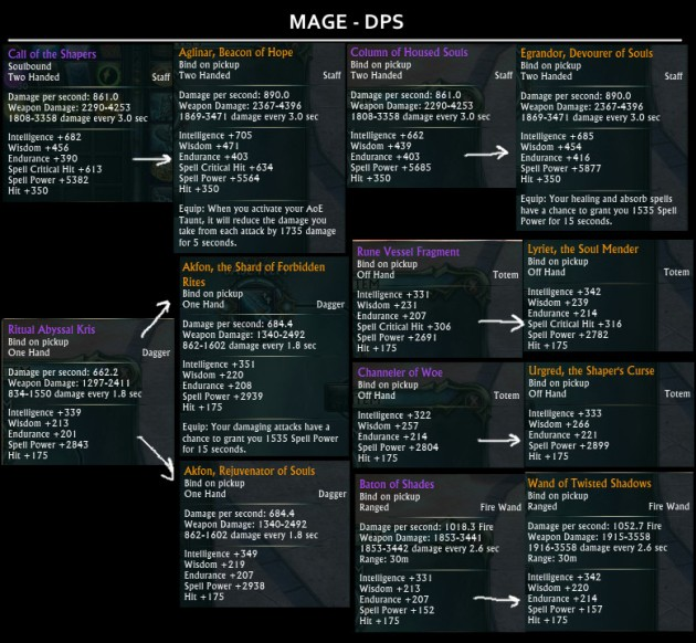 Tier 2 Raid Drops Weapons - Mage DPS
