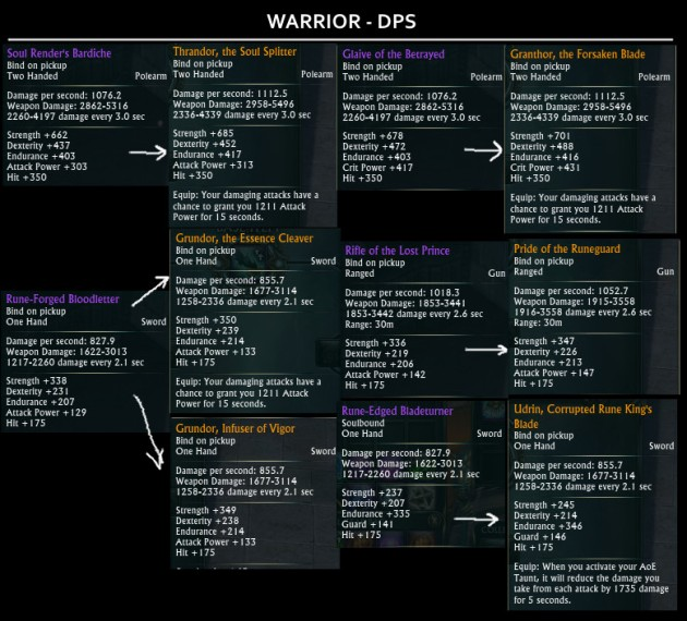 Tier 2 Raid Drops Weapons - Warrior DPS