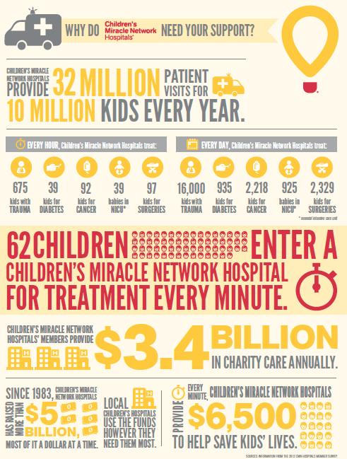 CMN Hospitals_2015 Info Graphic