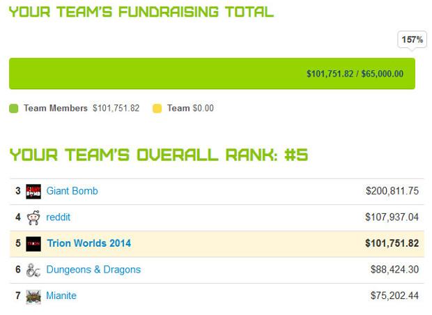 Extra Life 2014 Team Trion Fundraising